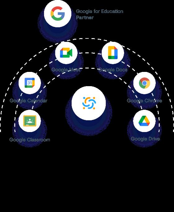 Google Integrations